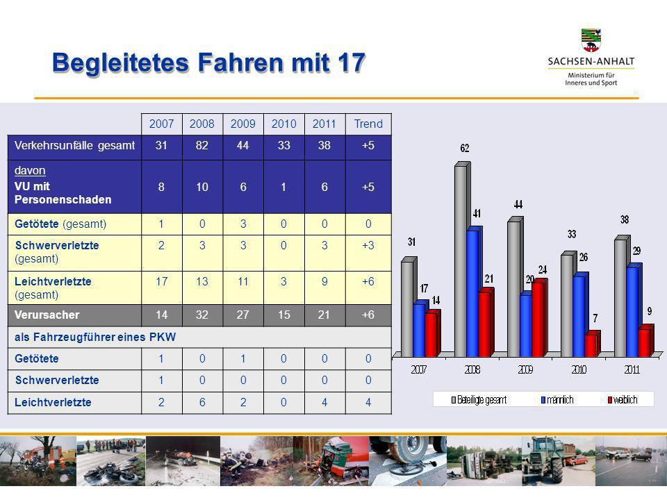 Begleitetes Fahren mit 17 20072008200920102011Trend Verkehrsunfälle gesamt3182443338+5 davon VU mit Personenschaden 810616+5 Getötete (gesamt)103000 S