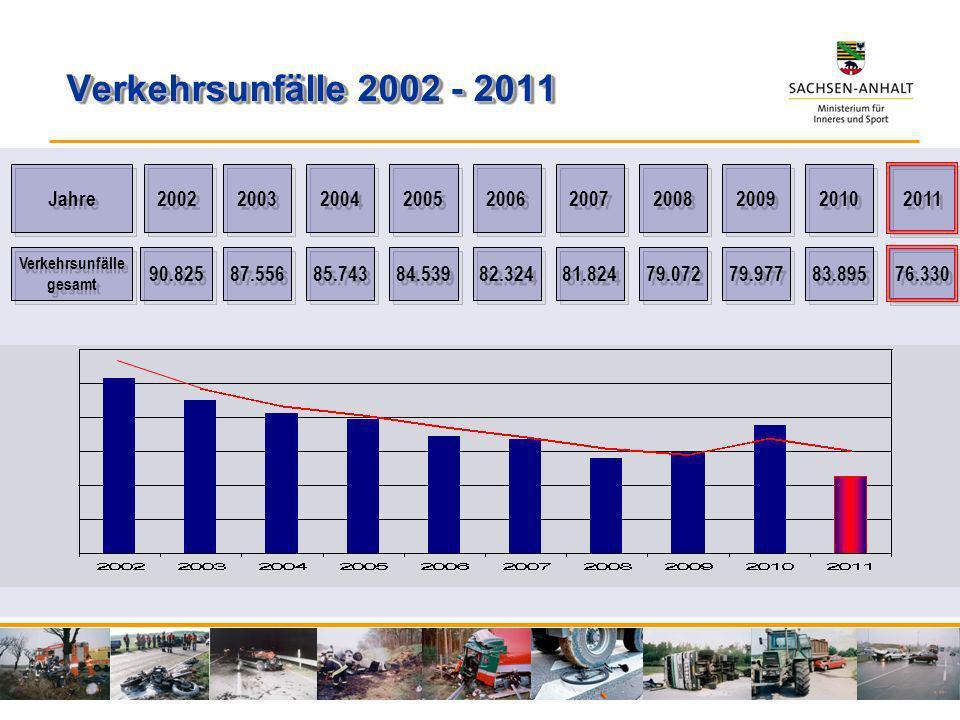 Verkehrsunfälle 2002 - 2011 Jahre 2002 2003 2004 2005 2006 2007 2008 2009 2010 2011 87.556 85.743 84.539 82.324 81.824 79.072 79.977 83.895 76.330 Ver