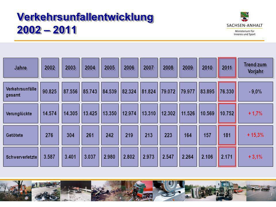 Verkehrsunfallentwicklung 2002 – 2011 Jahre 2002 2003 2004 2005 2006 2007 2008 2009 2010 2011 87.55685.74384.53982.32481.82479.07279.97783.895 76.330