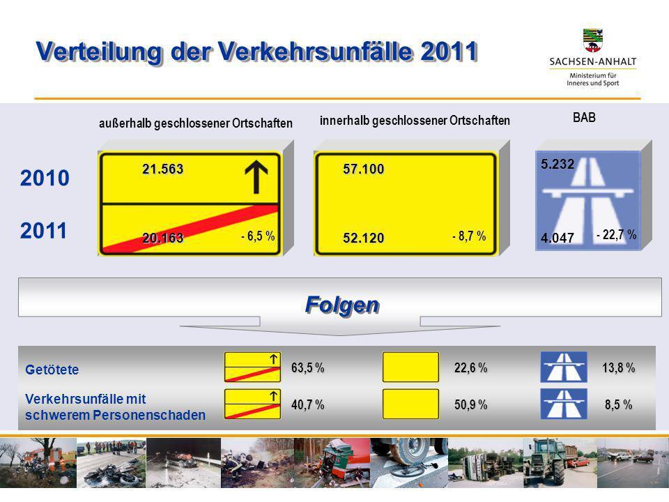 Verteilung der Verkehrsunfälle 2011 8,5 % 40,7 % 50,9 % Folgen 13,8 % 63,5 % 22,6 % Getötete Verkehrsunfälle mit schwerem Personenschaden BAB innerhal