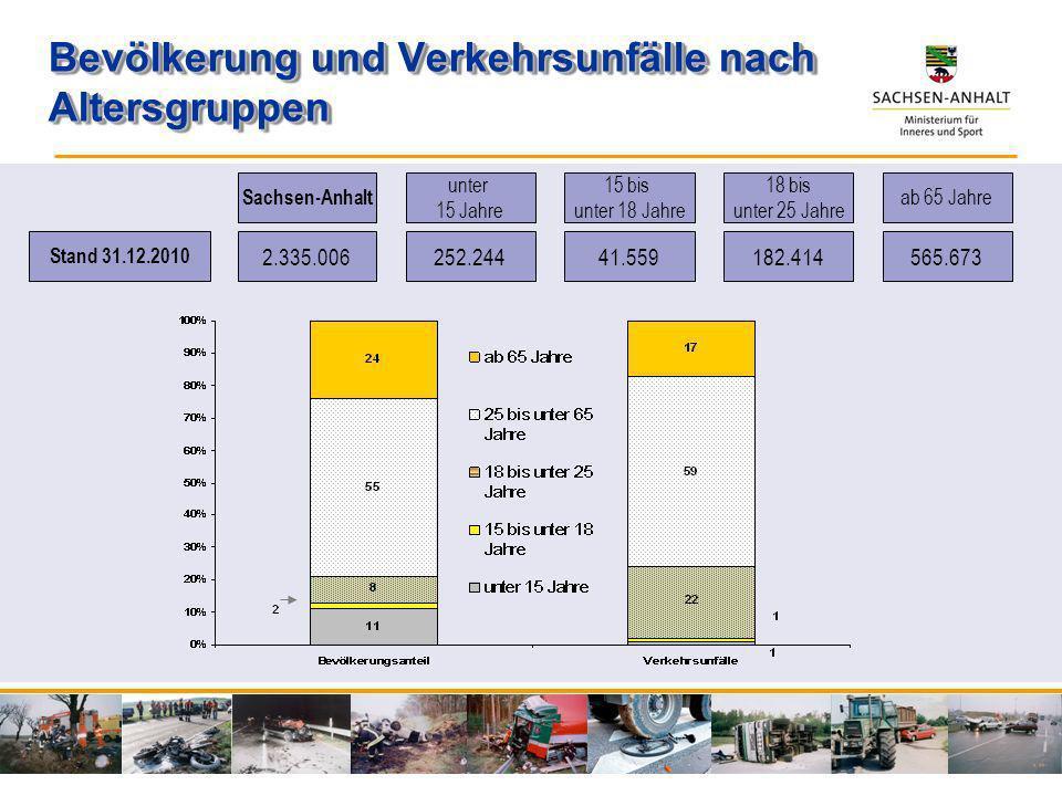 Bevölkerung und Verkehrsunfälle nach Altersgruppen Stand 31.12.2010 2.335.006 252.24441.559182.414565.673 Sachsen-Anhalt unter 15 Jahre 15 bis unter 1