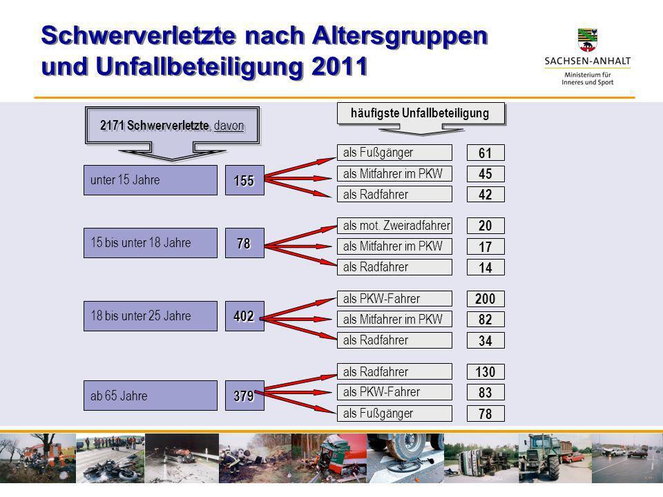 Schwerverletzte nach Altersgruppen und Unfallbeteiligung 2011 unter 15 Jahre 15 bis unter 18 Jahre 18 bis unter 25 Jahre 155 78 402 ab 65 Jahre379 als