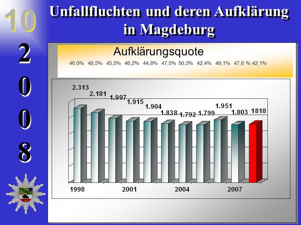 20082008 2 0 0 8 Unfallfluchten und deren Aufklärung in Magdeburg Unfallfluchten und deren Aufklärung in Magdeburg 10 46,0% 48,5% 45,5% 46,2% 44,8% 47,5% 50,3% 42,4% 49,1% 47,6 % 42,1% 46,0% 48,5% 45,5% 46,2% 44,8% 47,5% 50,3% 42,4% 49,1% 47,6 % 42,1% Aufklärungsquote