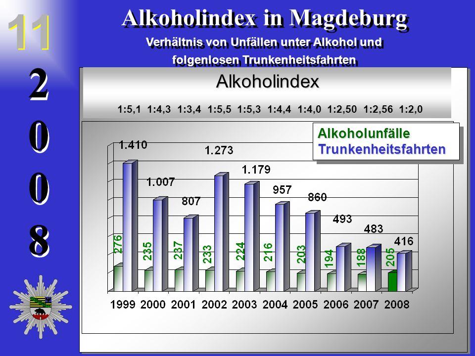 20082008 2 0 0 8 Alkoholindex in Magdeburg Verhältnis von Unfällen unter Alkohol und folgenlosen Trunkenheitsfahrten Alkoholindex in Magdeburg Verhältnis von Unfällen unter Alkohol und folgenlosen Trunkenheitsfahrten 11 Alkoholindex 1:5,1 1:4,3 1:3,4 1:5,5 1:5,3 1:4,4 1:4,0 1:2,50 1:2,56 1:2,0 1:5,1 1:4,3 1:3,4 1:5,5 1:5,3 1:4,4 1:4,0 1:2,50 1:2,56 1:2,0 AlkoholunfälleTrunkenheitsfahrtenAlkoholunfälleTrunkenheitsfahrten