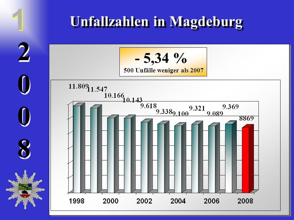 20082008 2 0 0 8 Unfallzahlen in Magdeburg 1 1 - 5,34 % 500 Unfälle weniger als 2007