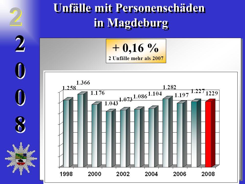 20082008 2 0 0 8 Unfälle mit Personenschäden in Magdeburg Unfälle mit Personenschäden in Magdeburg 2 2 + 0,16 % 2 Unfälle mehr als 2007