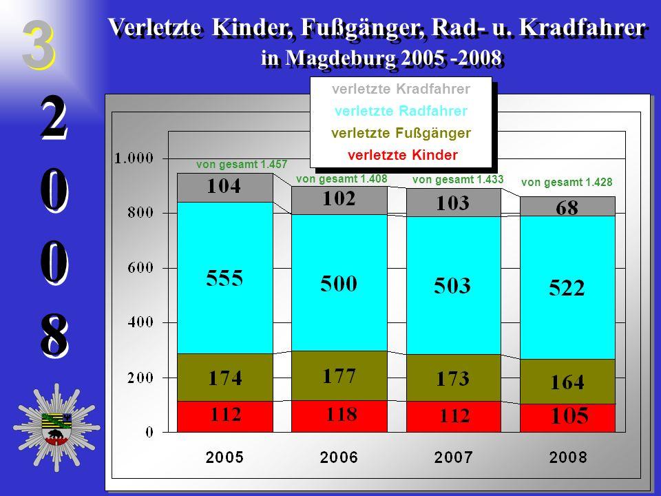 20082008 2 0 0 8 Verletzte Kinder, Fußgänger, Rad- u. Kradfahrer in Magdeburg 2005 -2008 Verletzte Kinder, Fußgänger, Rad- u. Kradfahrer in Magdeburg