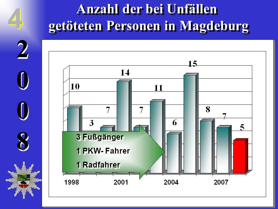 20082008 2 0 0 8 Anzahl der bei Unfällen getöteten Personen in Magdeburg Anzahl der bei Unfällen getöteten Personen in Magdeburg 4 4 3 Fußgänger 1 PKW- Fahrer 1 Radfahrer 3 Fußgänger 1 PKW- Fahrer 1 Radfahrer