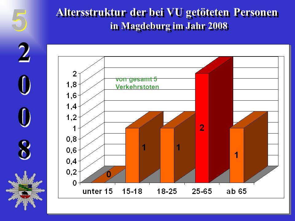 20082008 2 0 0 8 Altersstruktur der bei VU getöteten Personen in Magdeburg im Jahr 2008 Altersstruktur der bei VU getöteten Personen in Magdeburg im Jahr 2008 5 5 von gesamt 5 Verkehrstoten
