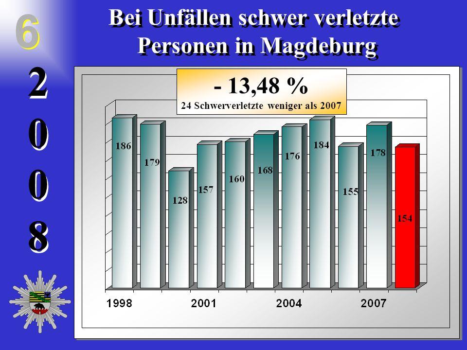 20082008 2 0 0 8 Bei Unfällen schwer verletzte Personen in Magdeburg Bei Unfällen schwer verletzte Personen in Magdeburg 6 6 - 13,48 % 24 Schwerverletzte weniger als 2007