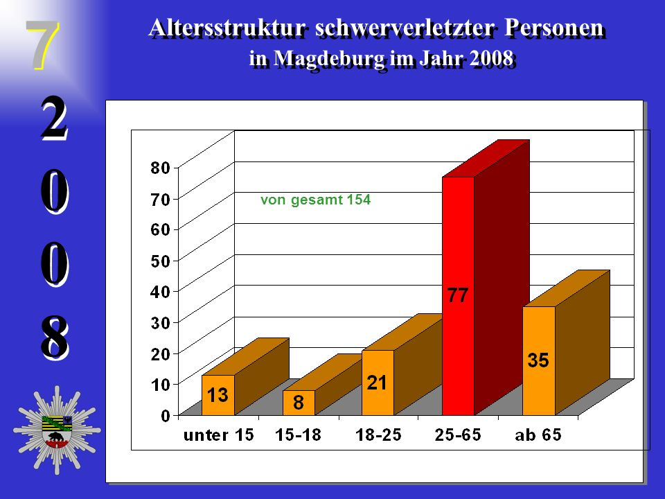 20082008 2 0 0 8 Altersstruktur schwerverletzter Personen in Magdeburg im Jahr 2008 Altersstruktur schwerverletzter Personen in Magdeburg im Jahr 2008 7 7 von gesamt 154