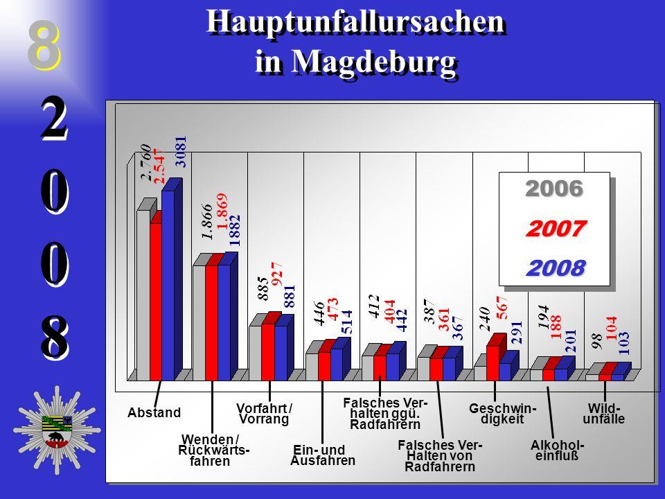 20082008 2 0 0 8 Hauptunfallursachen in Magdeburg Hauptunfallursachen in Magdeburg 8 8200620072008200620072008 Abstand Vorfahrt / Vorrang Wenden / Rückwärts- fahren Alkohol- einfluß Ein- und Ausfahren Falsches Ver- Halten von Radfahrern Geschwin- digkeit Falsches Ver- halten ggü.