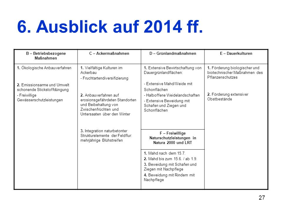 27 6. Ausblick auf 2014 ff. B – Betriebsbezogene Maßnahmen C – AckermaßnahmenD – GrünlandmaßnahmenE – Dauerkulturen 1. Ökologische Anbauverfahren 2. E
