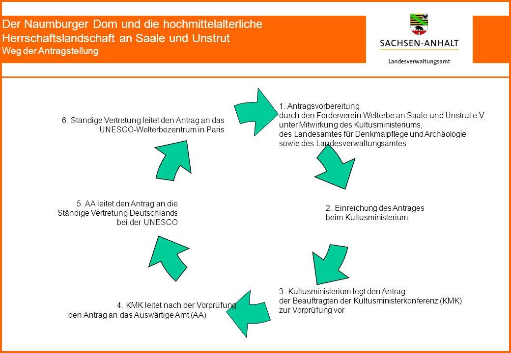 Der Naumburger Dom und die hochmittelalterliche Herrschaftslandschaft an Saale und Unstrut Weg der Antragstellung 1.