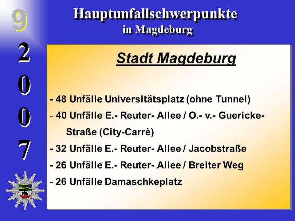 20072007 2 0 0 7 Hauptunfallschwerpunkte in Magdeburg Hauptunfallschwerpunkte in Magdeburg 9 9 Stadt Magdeburg - 48 Unfälle Universitätsplatz (ohne Tunnel) - 40 Unfälle E.- Reuter- Allee / O.- v.- Guericke- Straße (City-Carrè) - 32 Unfälle E.- Reuter- Allee / Jacobstraße - 26 Unfälle E.- Reuter- Allee / Breiter Weg - 26 Unfälle Damaschkeplatz