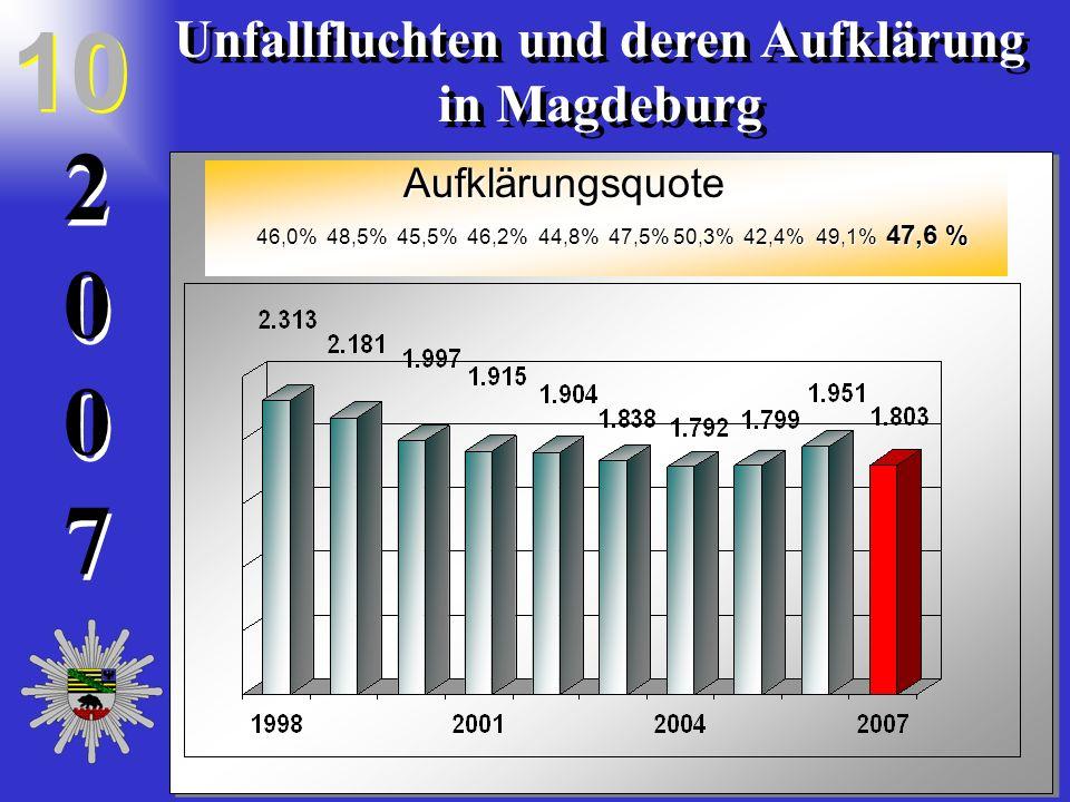 20072007 2 0 0 7 Unfallfluchten und deren Aufklärung in Magdeburg Unfallfluchten und deren Aufklärung in Magdeburg 10 46,0% 48,5% 45,5% 46,2% 44,8% 47,5% 50,3% 42,4% 49,1% 47,6 % 46,0% 48,5% 45,5% 46,2% 44,8% 47,5% 50,3% 42,4% 49,1% 47,6 % Aufklärungsquote