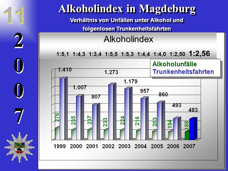 20072007 2 0 0 7 Alkoholindex in Magdeburg Verhältnis von Unfällen unter Alkohol und folgenlosen Trunkenheitsfahrten Alkoholindex in Magdeburg Verhältnis von Unfällen unter Alkohol und folgenlosen Trunkenheitsfahrten 11 Alkoholindex 1:5,1 1:4,3 1:3,4 1:5,5 1:5,3 1:4,4 1:4,0 1:2,50 1:2,56 1:5,1 1:4,3 1:3,4 1:5,5 1:5,3 1:4,4 1:4,0 1:2,50 1:2,56 AlkoholunfälleTrunkenheitsfahrtenAlkoholunfälleTrunkenheitsfahrten