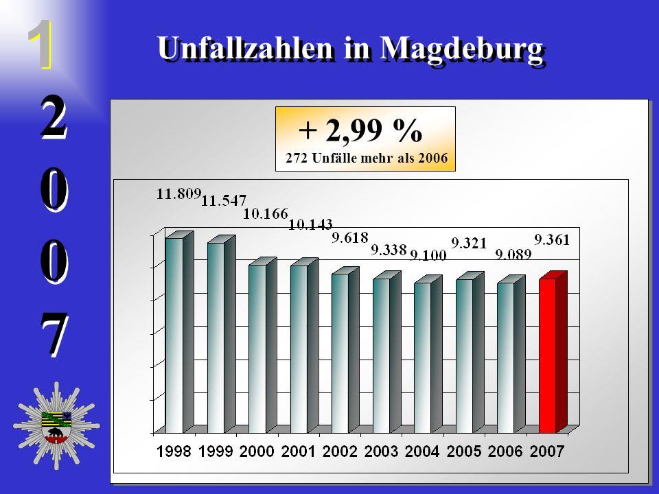 20072007 2 0 0 7 Unfallzahlen in Magdeburg 1 1 + 2,99 % 272 Unfälle mehr als 2006