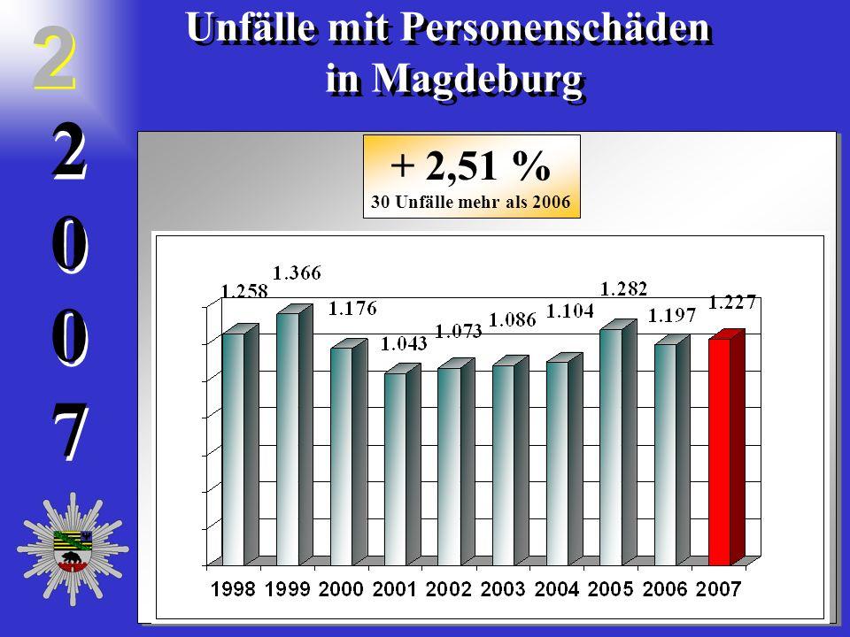 20072007 2 0 0 7 Unfälle mit Personenschäden in Magdeburg Unfälle mit Personenschäden in Magdeburg 2 2 + 2,51 % 30 Unfälle mehr als 2006