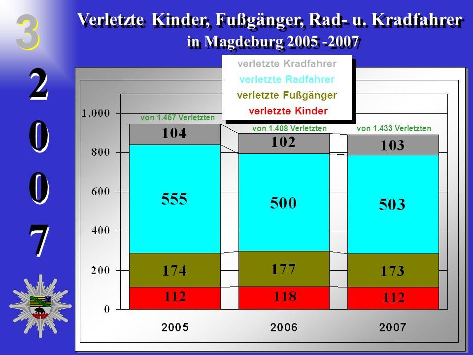 20072007 2 0 0 7 Verletzte Kinder, Fußgänger, Rad- u. Kradfahrer in Magdeburg 2005 -2007 Verletzte Kinder, Fußgänger, Rad- u. Kradfahrer in Magdeburg