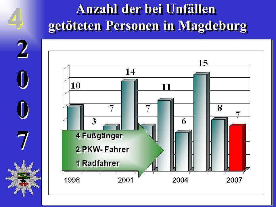 20072007 2 0 0 7 Anzahl der bei Unfällen getöteten Personen in Magdeburg Anzahl der bei Unfällen getöteten Personen in Magdeburg 4 4 4 Fußgänger 2 PKW- Fahrer 1 Radfahrer 4 Fußgänger 2 PKW- Fahrer 1 Radfahrer
