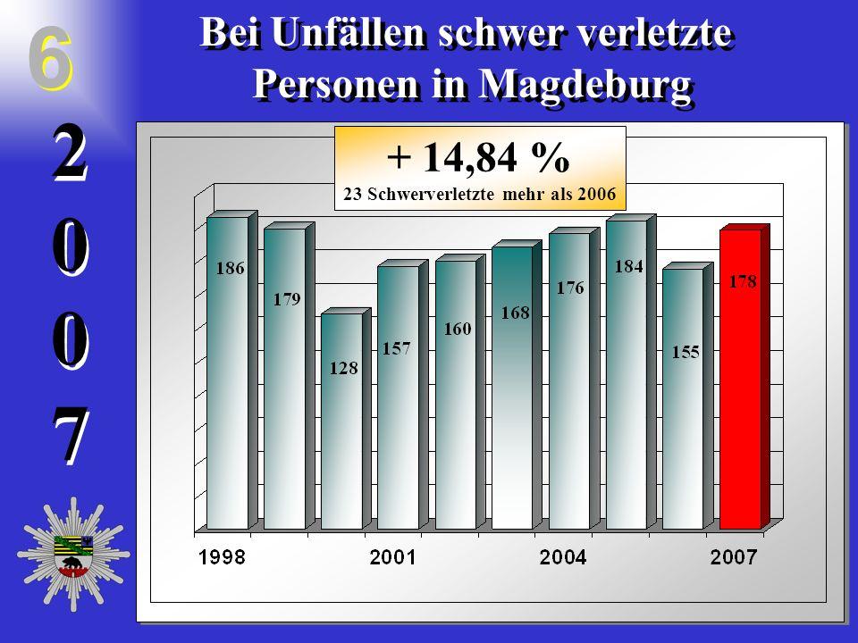 20072007 2 0 0 7 Bei Unfällen schwer verletzte Personen in Magdeburg Bei Unfällen schwer verletzte Personen in Magdeburg 6 6 + 14,84 % 23 Schwerverletzte mehr als 2006