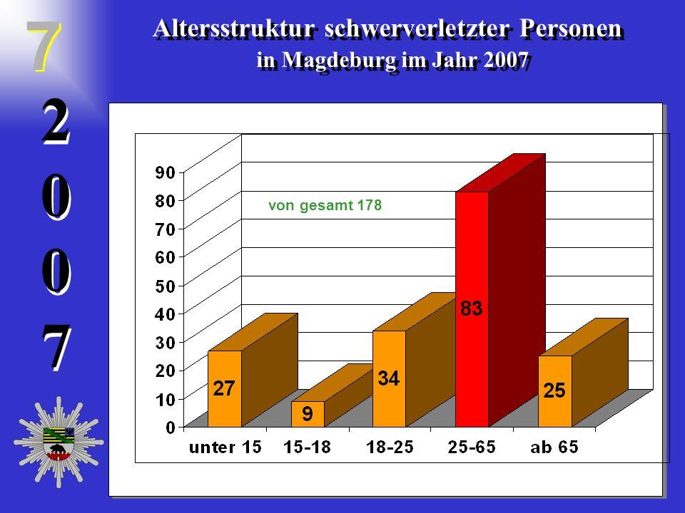 20072007 2 0 0 7 Altersstruktur schwerverletzter Personen in Magdeburg im Jahr 2007 Altersstruktur schwerverletzter Personen in Magdeburg im Jahr 2007 7 7 von gesamt 178