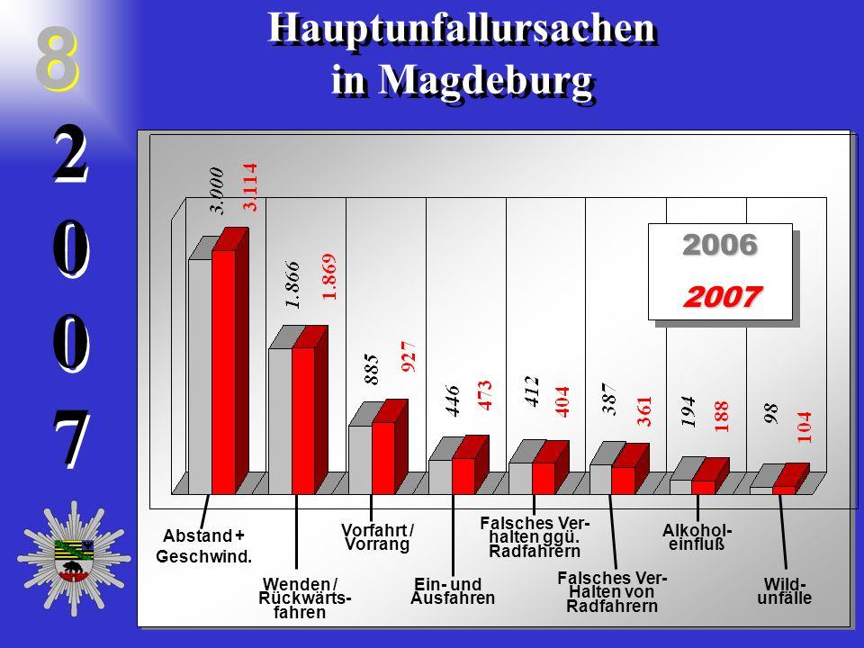 20072007 2 0 0 7 Hauptunfallursachen in Magdeburg Hauptunfallursachen in Magdeburg 8 82006200720062007 Abstand + Geschwind.