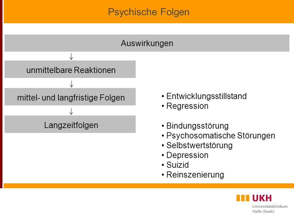 Psychische Folgen Auswirkungen unmittelbare Reaktionen mittel- und langfristige Folgen Entwicklungsstillstand Regression Langzeitfolgen Bindungsstörung Psychosomatische Störungen Selbstwertstörung Depression Suizid Reinszenierung