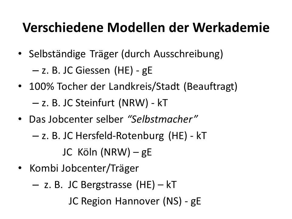 Verschiedene Modellen der Werkademie Selbständige Träger (durch Ausschreibung) – z.