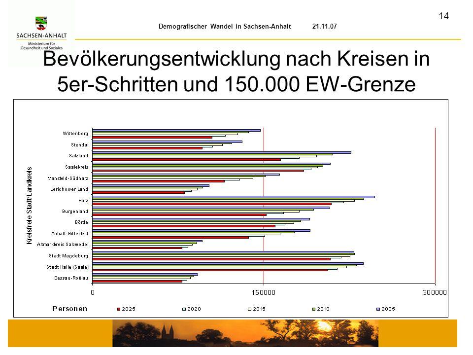 14 Demografischer Wandel in Sachsen-Anhalt 21.11.07 Bevölkerungsentwicklung nach Kreisen in 5er-Schritten und 150.000 EW-Grenze