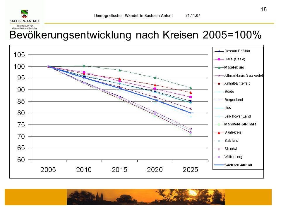 15 Demografischer Wandel in Sachsen-Anhalt 21.11.07 Bevölkerungsentwicklung nach Kreisen 2005=100%