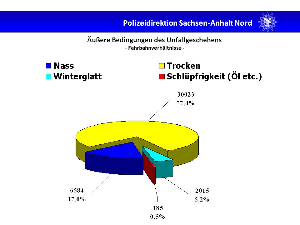Fahrbahnverhältnisse - Äußere Bedingungen des Unfallgeschehens - Fahrbahnverhältnisse - Polizeidirektion Sachsen-Anhalt Nord