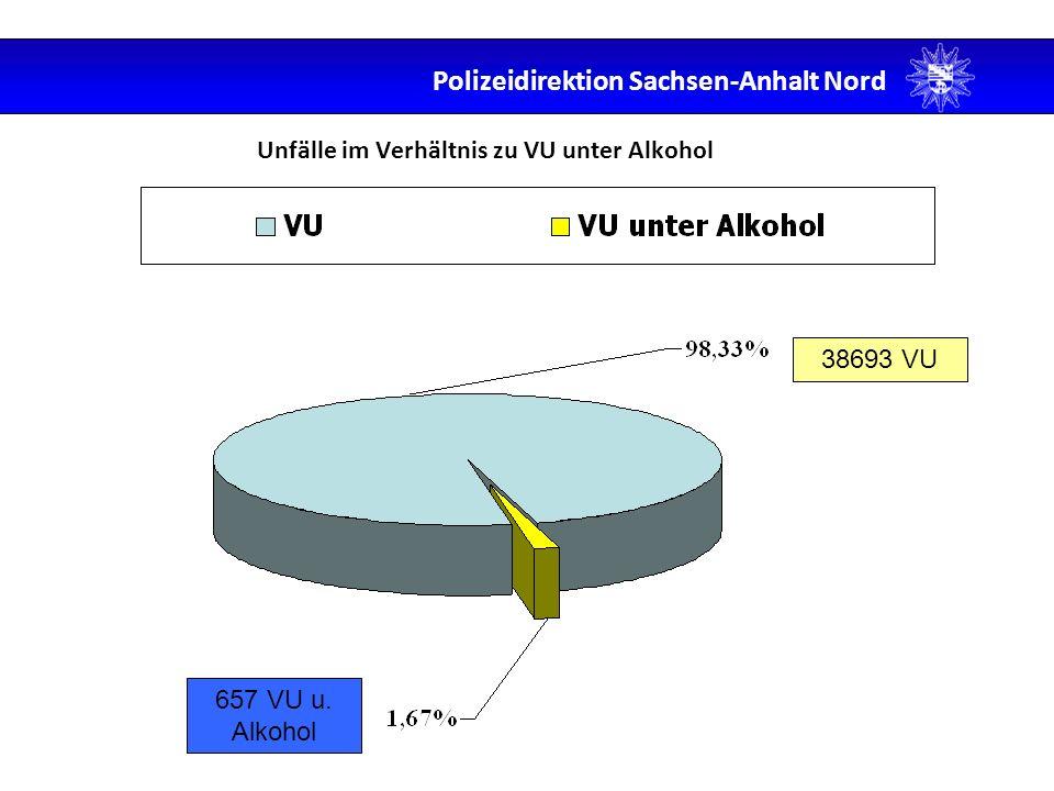 Unfälle im Verhältnis zu VU unter Alkohol 38693 VU 657 VU u. Alkohol Polizeidirektion Sachsen-Anhalt Nord