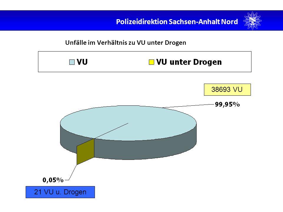 Unfälle im Verhältnis zu VU unter Drogen 38693 VU 21 VU u. Drogen Polizeidirektion Sachsen-Anhalt Nord