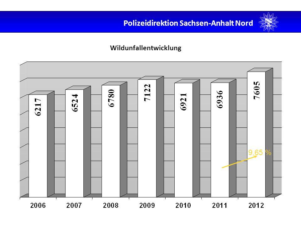 Wildunfallentwicklung 9,65 % Polizeidirektion Sachsen-Anhalt Nord