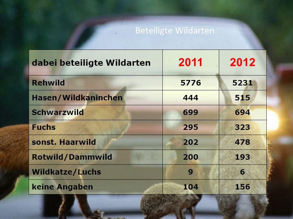 Beteiligte Wildarten dabei beteiligte Wildarten 20112012 Rehwild57765231 Hasen/Wildkaninchen444515 Schwarzwild699694 Fuchs295323 sonst. Haarwild202478