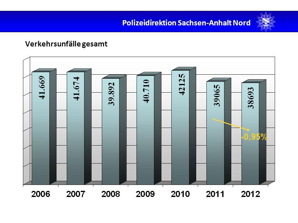 Unfälle im Verhältnis zu VU unter Drogen 38693 VU 21 VU u.