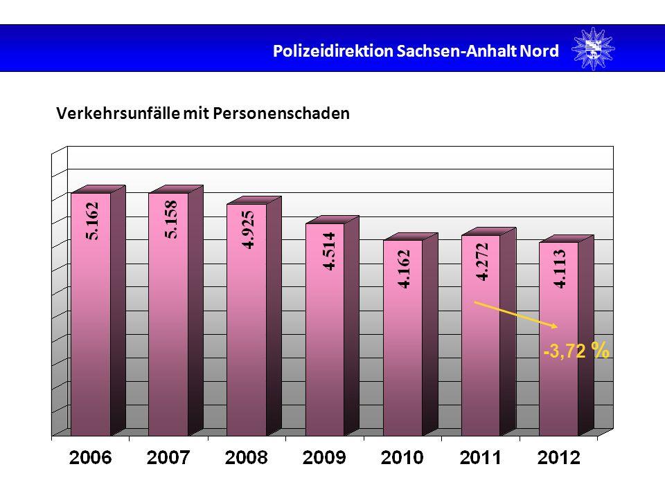 Verkehrsunfälle mit Personenschaden -3,72 % Polizeidirektion Sachsen-Anhalt Nord