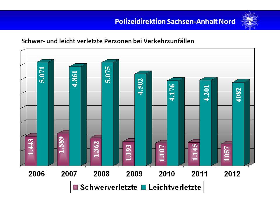 Verkehrstote der PD Sachsen-Anhalt Nord - 40,18% Polizeidirektion Sachsen-Anhalt Nord