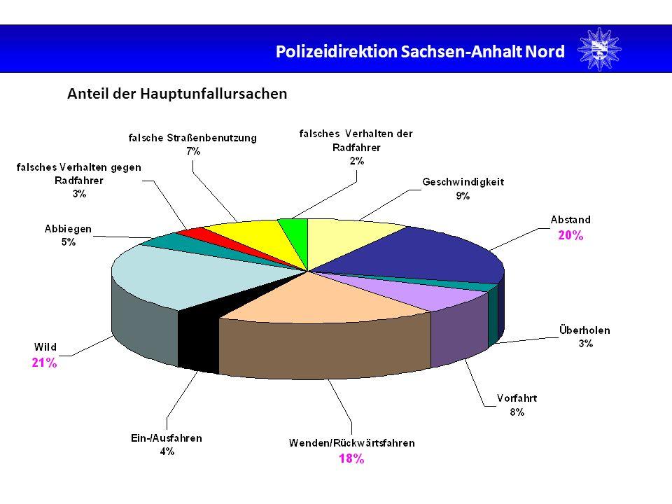 Verkehrsunfälle der Polizeireviere mit Personenschaden Polizeidirektion Sachsen-Anhalt Nord