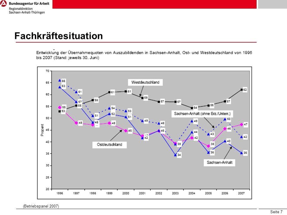 Seite 7 (Betriebspanel 2007) BWA Fachveranstaltung am 8. September 2008 Der Arbeitsmarkt in Sachsen-Anhalt – Welche Perspektiven gibt es? Fachkräftesi