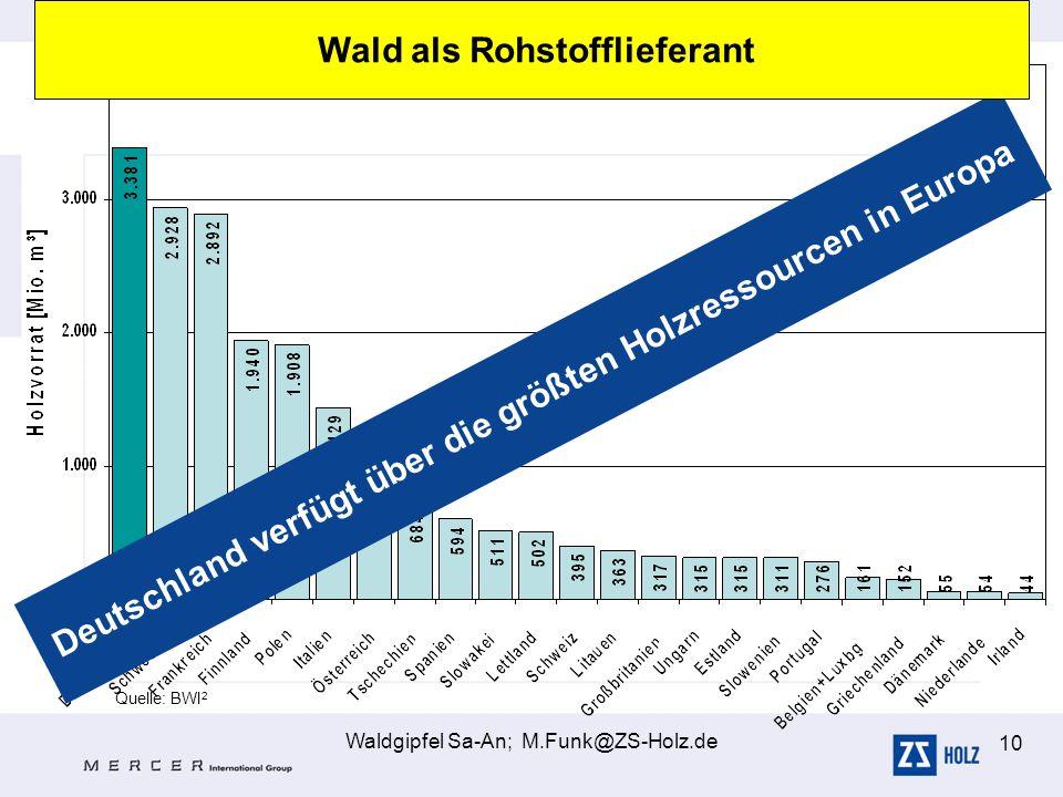 Waldgipfel Sa-An; M.Funk@ZS-Holz.de 10 Quelle: BWI 2 Deutschland verfügt über die größten Holzressourcen in Europa Wald als Rohstofflieferant