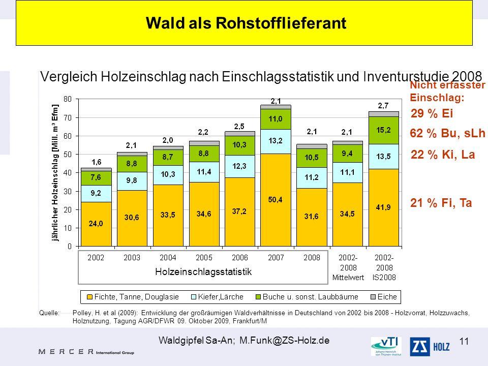 Waldgipfel Sa-An; M.Funk@ZS-Holz.de 11 Quelle:Polley, H. et al (2009): Entwicklung der großräumigen Waldverhältnisse in Deutschland von 2002 bis 2008