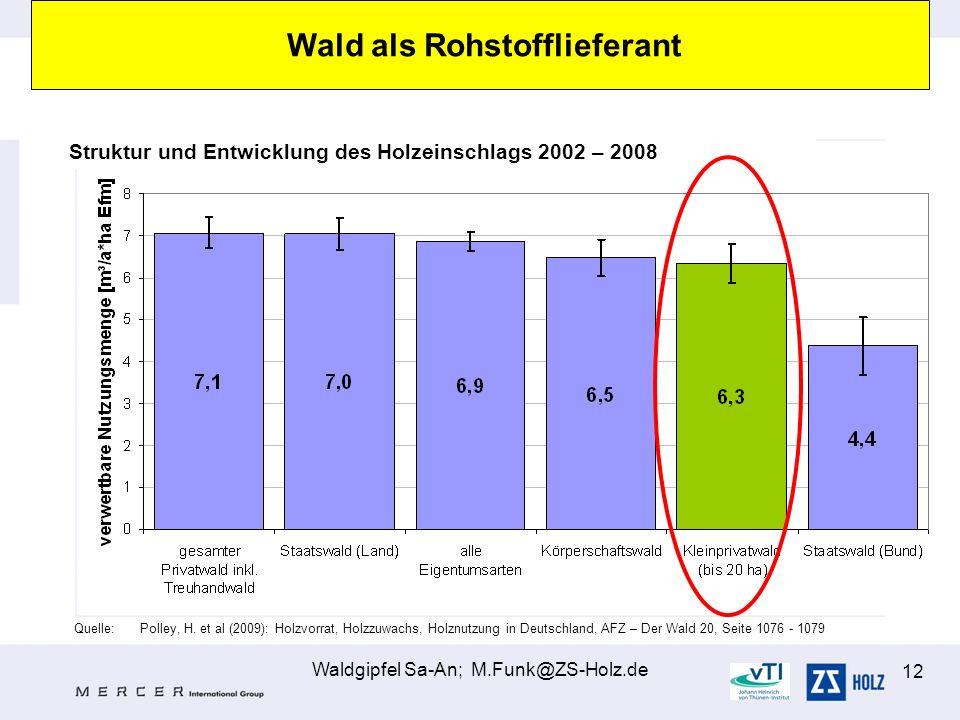Waldgipfel Sa-An; M.Funk@ZS-Holz.de 12 Quelle:Polley, H. et al (2009): Holzvorrat, Holzzuwachs, Holznutzung in Deutschland, AFZ – Der Wald 20, Seite 1