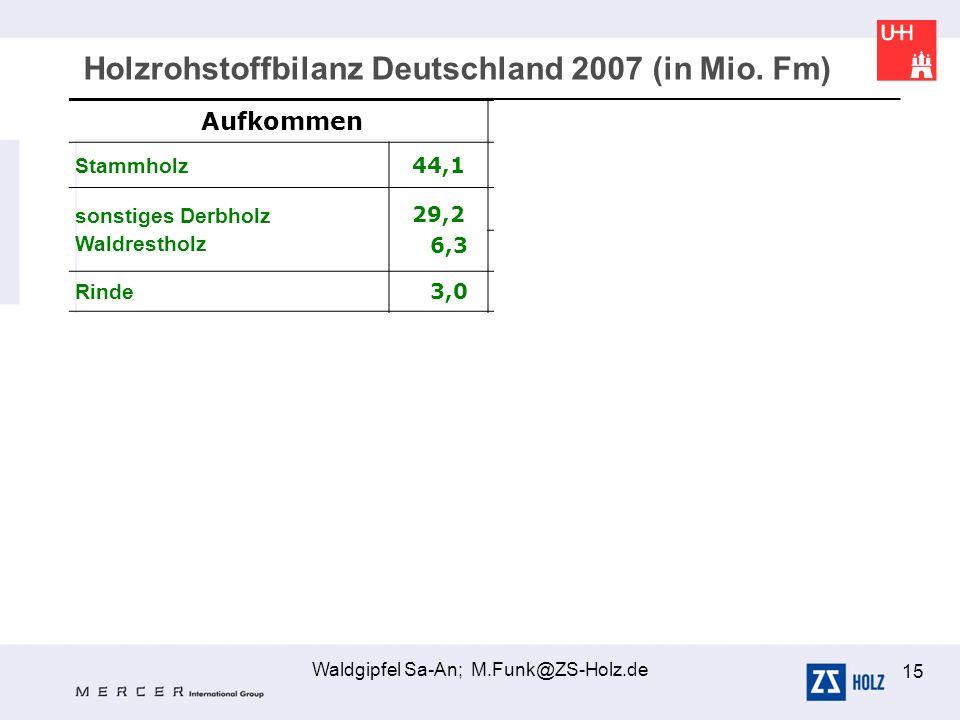 Waldgipfel Sa-An; M.Funk@ZS-Holz.de 15 Holzrohstoffbilanz Deutschland 2007 (in Mio. Fm) Aufkommen Verwendung Stammholz 44,1 43,8 Sägeindustrie sonstig
