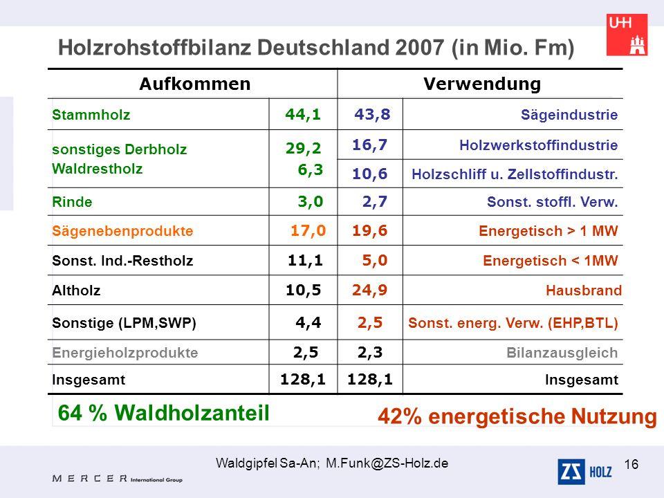 Waldgipfel Sa-An; M.Funk@ZS-Holz.de 16 Holzrohstoffbilanz Deutschland 2007 (in Mio. Fm) Aufkommen Verwendung Stammholz 44,1 43,8 Sägeindustrie sonstig