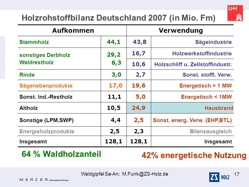 Waldgipfel Sa-An; M.Funk@ZS-Holz.de 17 Aufkommen Verwendung Stammholz 44,1 43,8 Sägeindustrie sonstiges Derbholz Waldrestholz 29,2 6,3 16,7 Holzwerkst