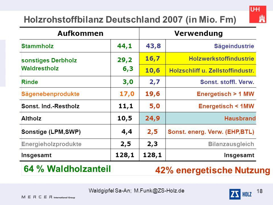 Waldgipfel Sa-An; M.Funk@ZS-Holz.de 18 Aufkommen Verwendung Stammholz 44,1 43,8 Sägeindustrie sonstiges Derbholz Waldrestholz 29,2 6,3 16,7 Holzwerkst