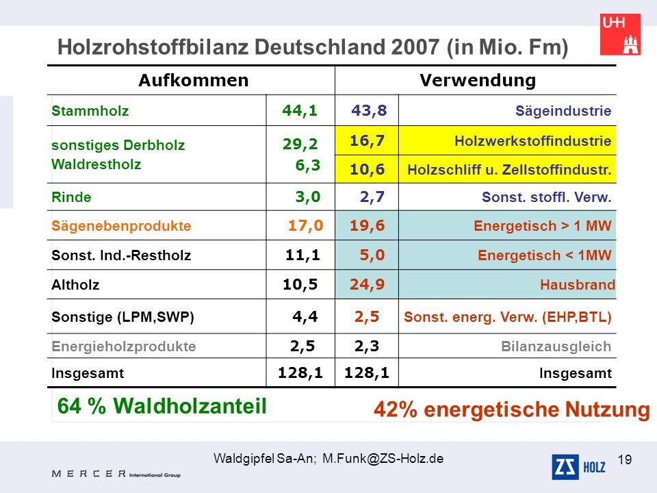 Waldgipfel Sa-An; M.Funk@ZS-Holz.de 19 Aufkommen Verwendung Stammholz 44,1 43,8 Sägeindustrie sonstiges Derbholz Waldrestholz 29,2 6,3 16,7 Holzwerkst